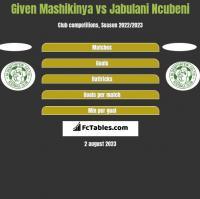 Given Mashikinya vs Jabulani Ncubeni h2h player stats