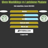 Given Mashikinya vs Lantshene Phalane h2h player stats