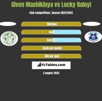 Given Mashikinya vs Lucky Baloyi h2h player stats
