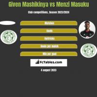 Given Mashikinya vs Menzi Masuku h2h player stats