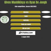 Given Mashikinya vs Ryan De Jongh h2h player stats