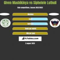 Given Mashikinya vs Siphelele Luthuli h2h player stats