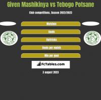 Given Mashikinya vs Tebogo Potsane h2h player stats