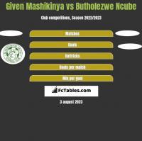 Given Mashikinya vs Butholezwe Ncube h2h player stats