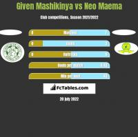 Given Mashikinya vs Neo Maema h2h player stats
