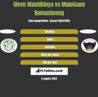 Given Mashikinya vs Maloisane Ramasimong h2h player stats