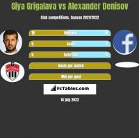 Giya Grigalava vs Alexander Denisov h2h player stats