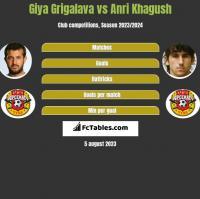 Giya Grigalava vs Anri Khagush h2h player stats