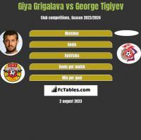 Giya Grigalava vs George Tigiyev h2h player stats