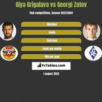 Giya Grigalava vs Georgi Zotov h2h player stats