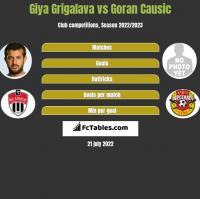 Gia Grigalawa vs Goran Causic h2h player stats