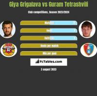Gia Grigalawa vs Guram Tetrashvili h2h player stats