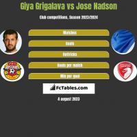 Giya Grigalava vs Jose Nadson h2h player stats