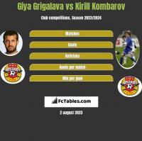 Giya Grigalava vs Kirill Kombarov h2h player stats
