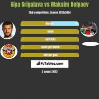 Gia Grigalawa vs Maksim Belyaev h2h player stats