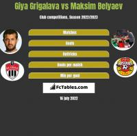 Giya Grigalava vs Maksim Belyaev h2h player stats