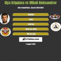 Giya Grigalava vs Mihail Aleksandrov h2h player stats