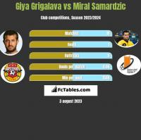 Giya Grigalava vs Miral Samardzic h2h player stats