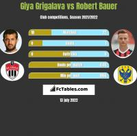 Gia Grigalawa vs Robert Bauer h2h player stats