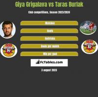 Gia Grigalawa vs Taras Burlak h2h player stats