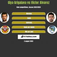 Giya Grigalava vs Victor Alvarez h2h player stats