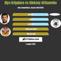 Gia Grigalawa vs Aleksey Gritsaenko h2h player stats