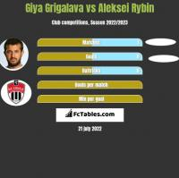 Gia Grigalawa vs Aleksei Rybin h2h player stats