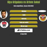 Gia Grigalawa vs Artem Sokol h2h player stats