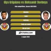Gia Grigalawa vs Aleksandr Dovbnya h2h player stats