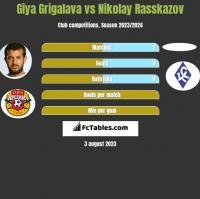 Gia Grigalawa vs Nikolay Rasskazov h2h player stats
