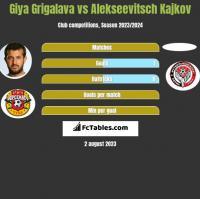 Gia Grigalawa vs Alekseevitsch Kajkov h2h player stats