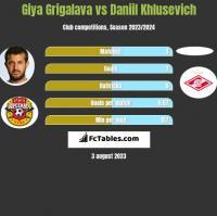 Gia Grigalawa vs Daniil Khlusevich h2h player stats