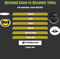 Gjermund Aasen vs Alexander Tettey h2h player stats