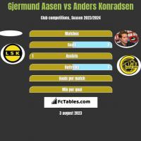 Gjermund Aasen vs Anders Konradsen h2h player stats