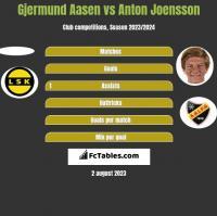 Gjermund Aasen vs Anton Joensson h2h player stats
