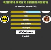 Gjermund Aasen vs Christian Gauseth h2h player stats