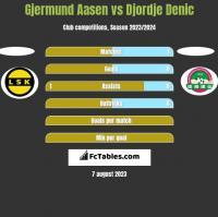Gjermund Aasen vs Djordje Denic h2h player stats