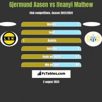 Gjermund Aasen vs Ifeanyi Mathew h2h player stats