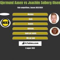 Gjermund Aasen vs Joachim Solberg Olsen h2h player stats