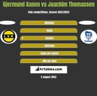 Gjermund Aasen vs Joachim Thomassen h2h player stats