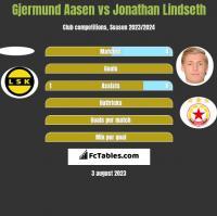 Gjermund Aasen vs Jonathan Lindseth h2h player stats