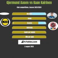 Gjermund Aasen vs Kaan Kairinen h2h player stats