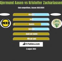 Gjermund Aasen vs Kristoffer Zachariassen h2h player stats