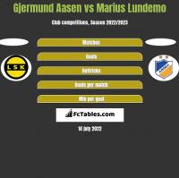 Gjermund Aasen vs Marius Lundemo h2h player stats