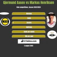 Gjermund Aasen vs Markus Henriksen h2h player stats
