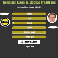 Gjermund Aasen vs Mathias Fredriksen h2h player stats
