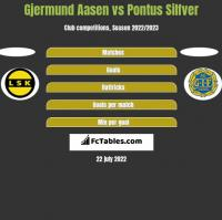 Gjermund Aasen vs Pontus Silfver h2h player stats