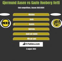 Gjermund Aasen vs Gaute Hoeberg Vetti h2h player stats