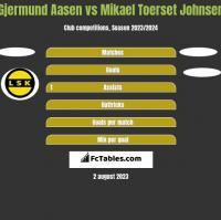 Gjermund Aasen vs Mikael Toerset Johnsen h2h player stats