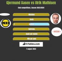 Gjermund Aasen vs Ulrik Mathisen h2h player stats